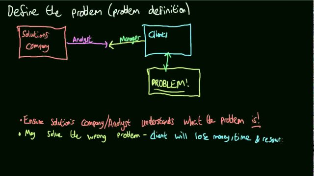 OCR A Level Computing – F451 – Software – Life Cycle – Problem Definition