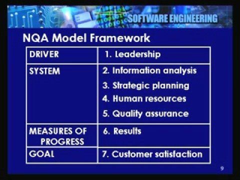Lecture – 35 Quality Management Systems – I