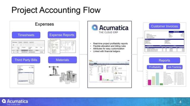 Acumatica Cloud ERP Project Accounting Software Suite Overview Klear Systems Orange County Irvine CA